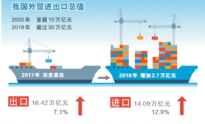 我国外贸进出口规模去年创历史新高